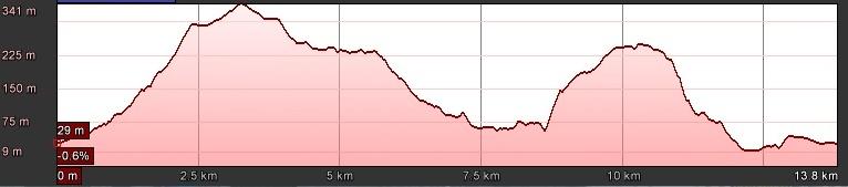 altimetria-tresino-trail-2016